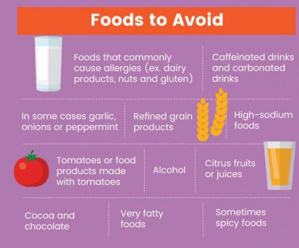 GERDGraphic foods to avoid 1 600x498 - GERD Symptoms and Treatment: Natural Ways To Start Healing